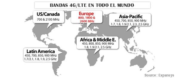 bandas-4g-mundiales