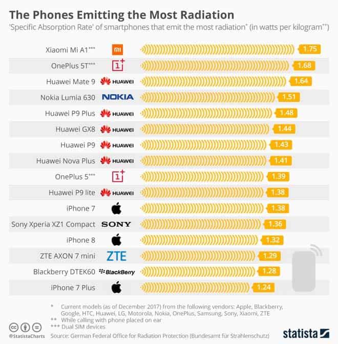 smartphones-que-emiten-mas-radiacion-del-mercado