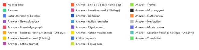 estudio-Asistente-Google-mejor-que-Siri-y-Alexa-3