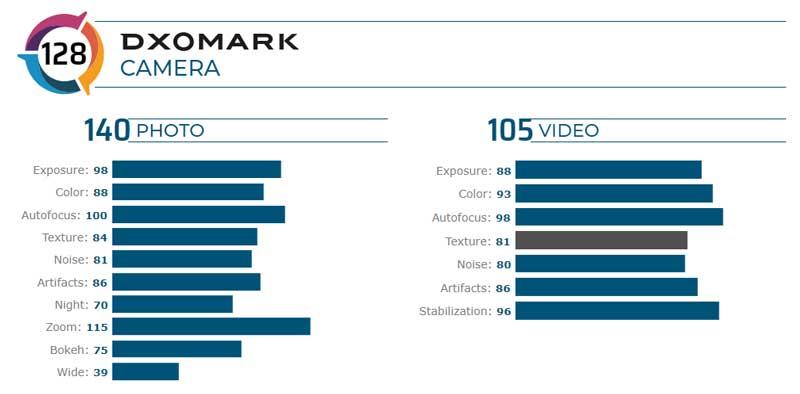 Huawei-P40-Pro-DxOMark-puntuacion